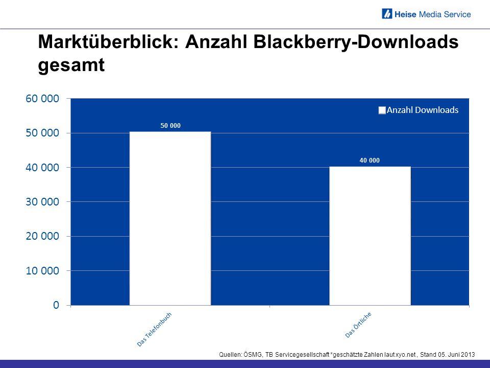 Marktüberblick: Anzahl Blackberry-Downloads gesamt Quellen: ÖSMG, TB Servicegesellschaft *geschätzte Zahlen laut xyo.net, Stand 05. Juni 2013