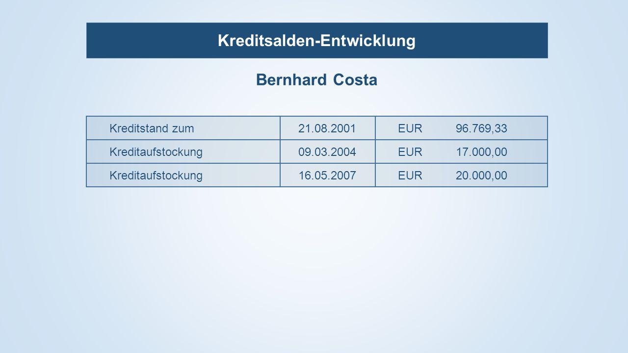Kreditsalden-Entwicklung Bernhard Costa Kreditstand zum21.08.2001EUR96.769,33 Kreditaufstockung09.03.2004EUR17.000,00 Kreditaufstockung16.05.2007EUR20.000,00