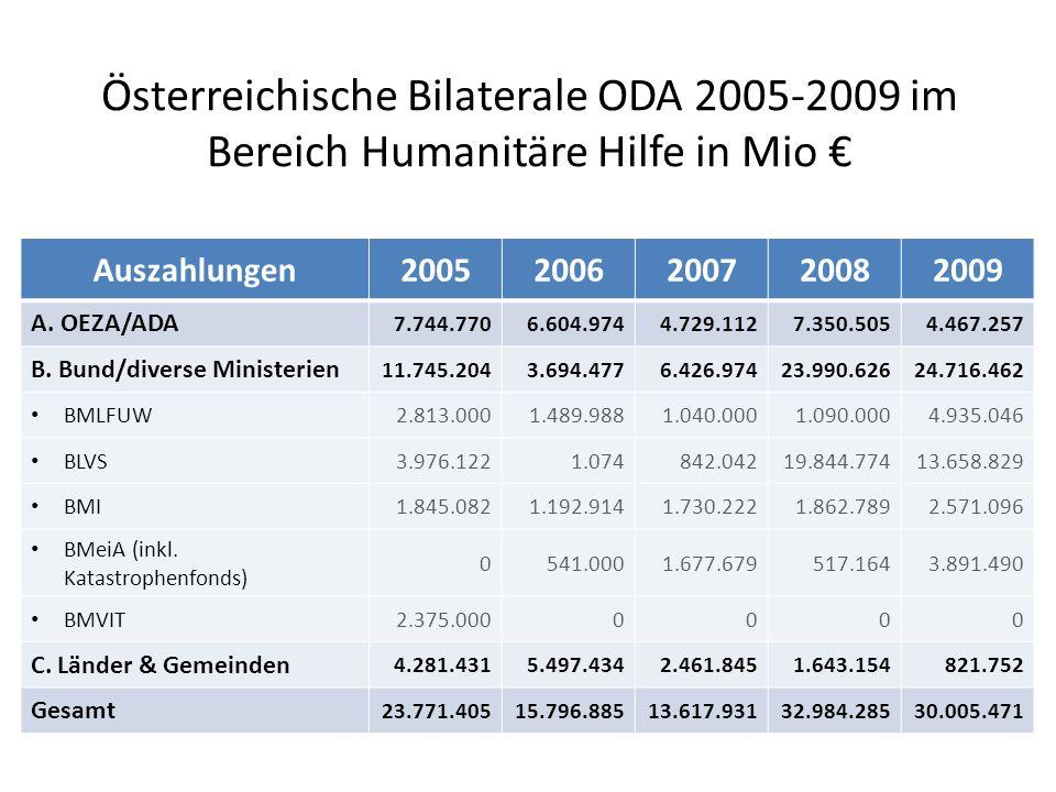 Österreichische Bilaterale ODA 2005-2009 im Bereich Humanitäre Hilfe in Mio € Auszahlungen20052006200720082009 A.