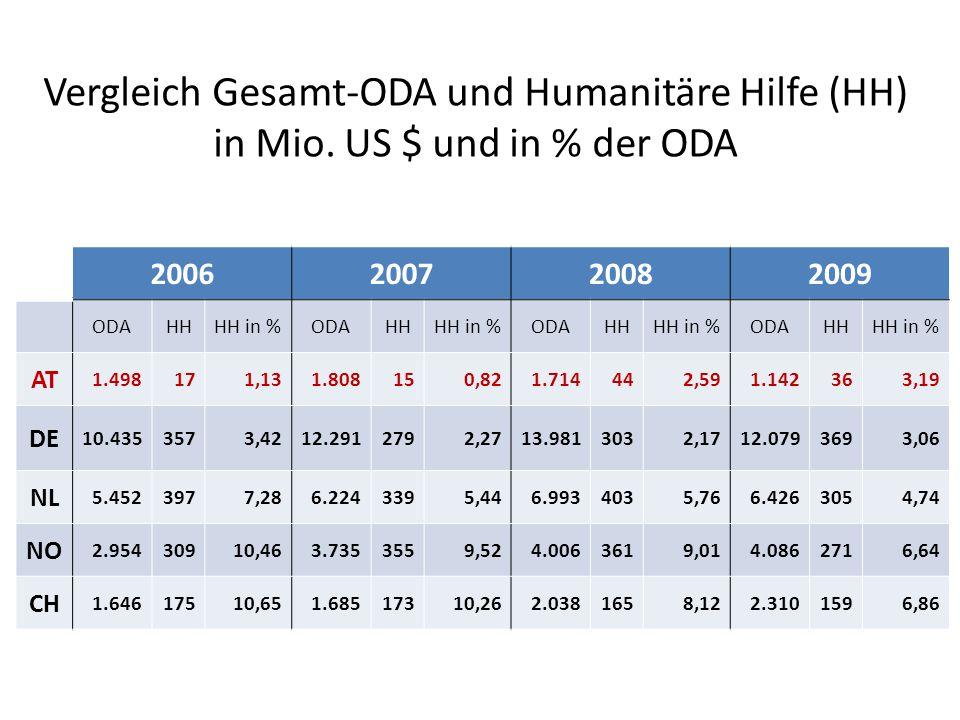 Vergleich Gesamt-ODA und Humanitäre Hilfe (HH) in Mio.
