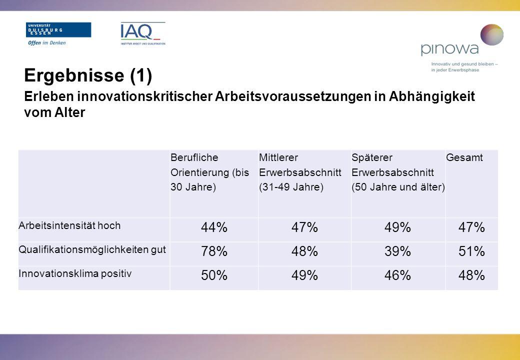 Ergebnisse (2) Erleben innovationskritischer Arbeitsvoraussetzungen in Abhängigkeit von Geschlecht und Alter Berufliche Orientierung (bis 30 Jahre) Mittlerer Erwerbsabschnitt (31-49 Jahre) Späterer Erwerbsabschnitt (50 Jahre und älter) Gesamt Geschlecht MWMWMWMW Arbeitsintensität hoch 44% 42%62%48%54%44%58% Qualifikations- möglichkeiten gut 74%90%51%39%43%29%54%45% Innovationsklima positiv 50% 49% 47%42%49%47%