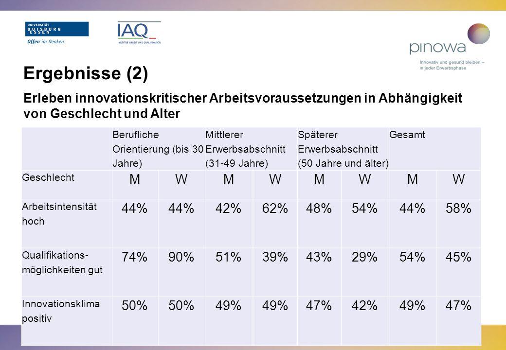 Ergebnisse (2) Erleben innovationskritischer Arbeitsvoraussetzungen in Abhängigkeit von Geschlecht und Alter Berufliche Orientierung (bis 30 Jahre) Mi