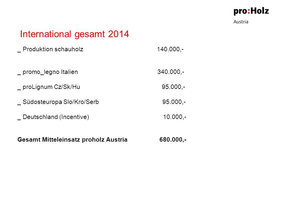 International gesamt 2014 _ Produktion schauholz 140.000,- _ promo_legno Italien 340.000,- _ proLignum Cz/Sk/Hu 95.000,- _ Südosteuropa Slo/Kro/Serb 95.000,- _ Deutschland (Incentive) 10.000,- Gesamt Mitteleinsatz proholz Austria 680.000,-