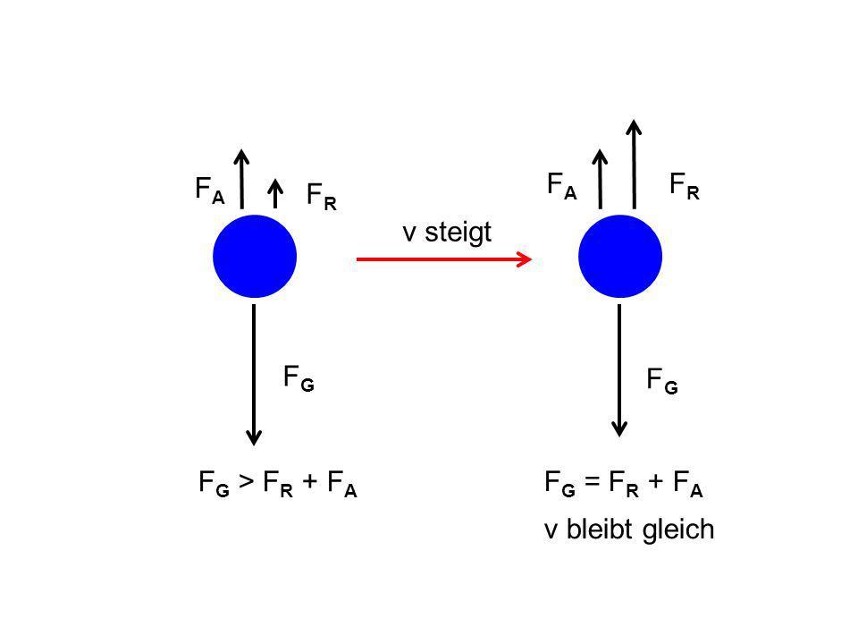 v steigt FGFG FAFA FRFR FAFA FGFG FRFR F G = F R + F A v bleibt gleich F G > F R + F A