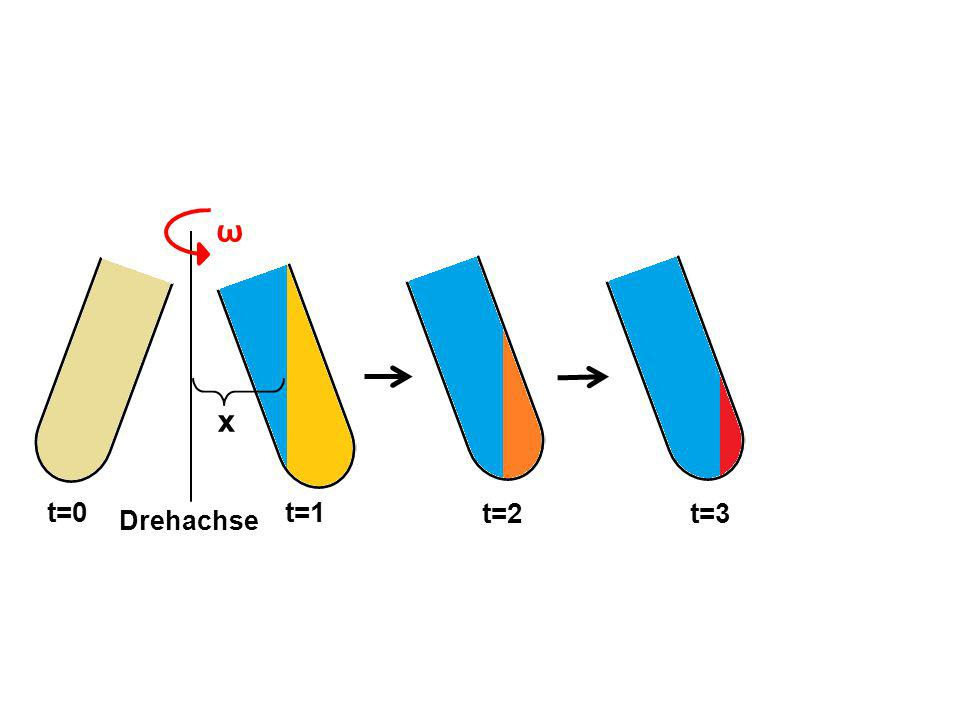 ω x t=1 t=2t=3 t=0 Drehachse