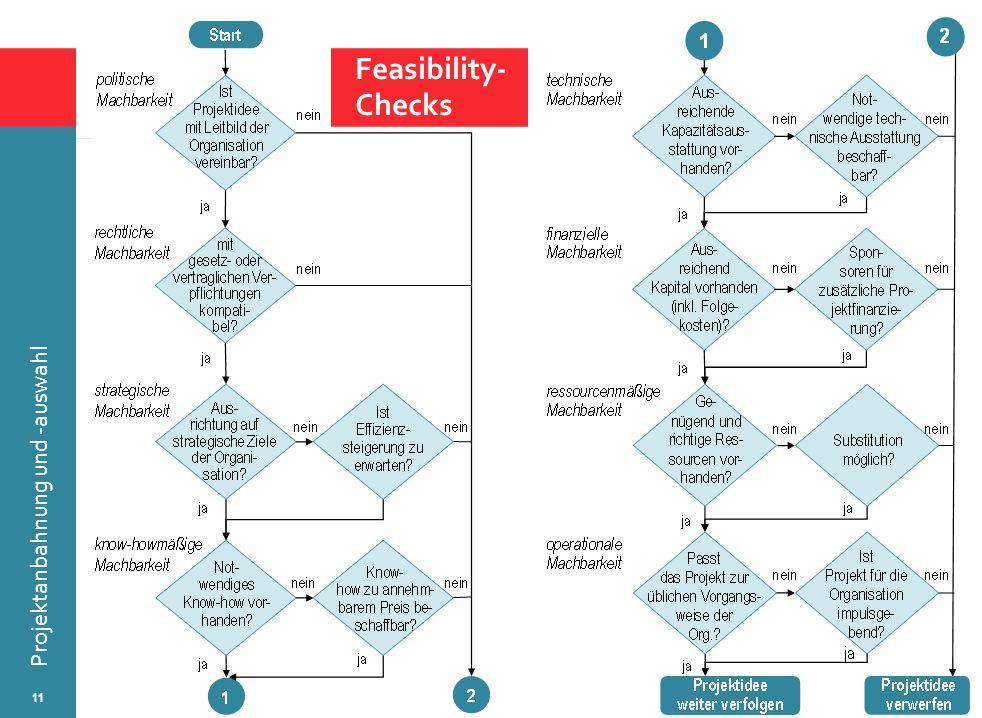 © Wytrzens Projektanbahnung und -auswahl 11 Feasibility- Checks