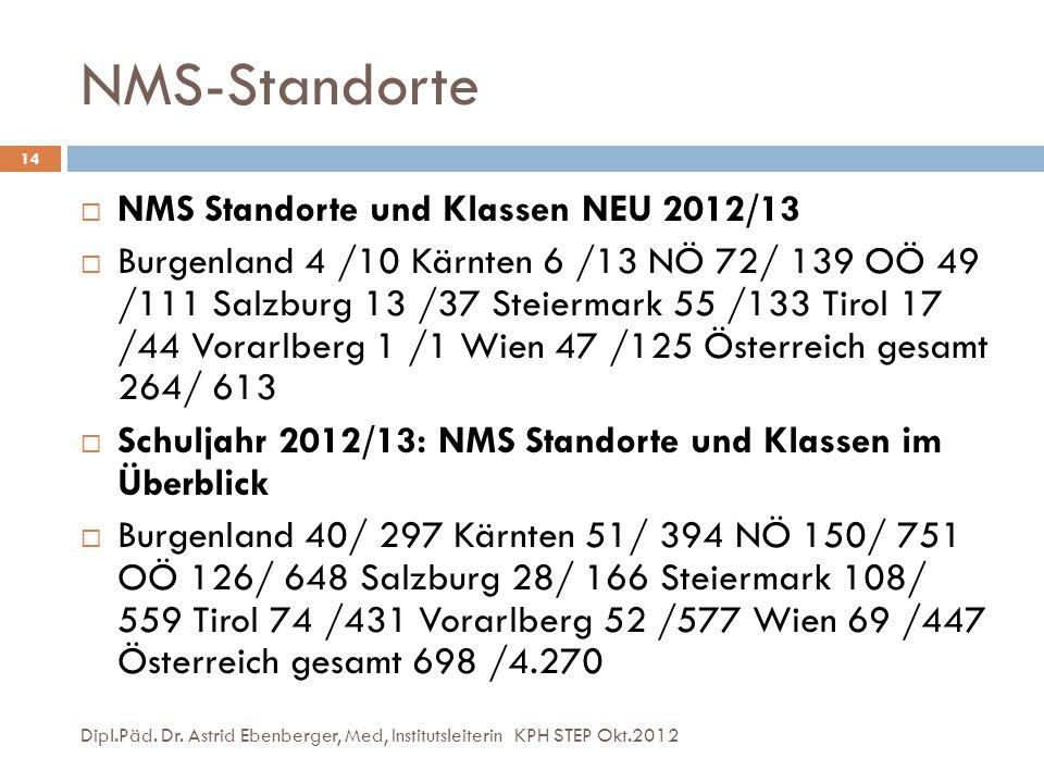NMS-Standorte Dipl.Päd. Dr. Astrid Ebenberger, Med, Institutsleiterin KPH STEP Okt.2012 14  NMS Standorte und Klassen NEU 2012/13  Burgenland 4 /10