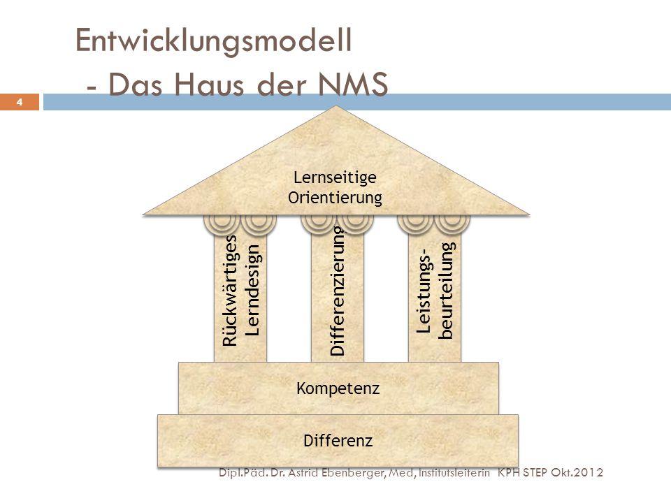 Entwicklungsmodell - Das Haus der NMS Dipl.Päd. Dr. Astrid Ebenberger, Med, Institutsleiterin KPH STEP Okt.2012 4 Rückwärtiges Lerndesign Differenzier