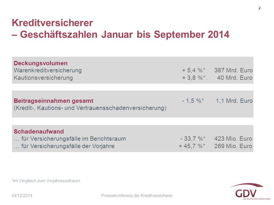 Pressekonferenz der Kreditversicherer Kreditversicherer – Geschäftszahlen Januar bis September 2014 2 04/12/2014 Deckungsvolumen Warenkreditversicherung + 5,4 %* 387 Mrd.