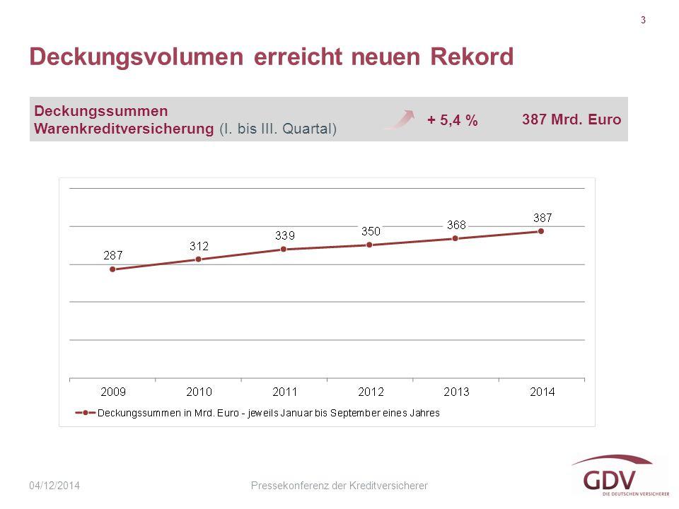 Pressekonferenz der Kreditversicherer Deckungsvolumen erreicht neuen Rekord 3 04/12/2014 Deckungssummen Warenkreditversicherung (I.