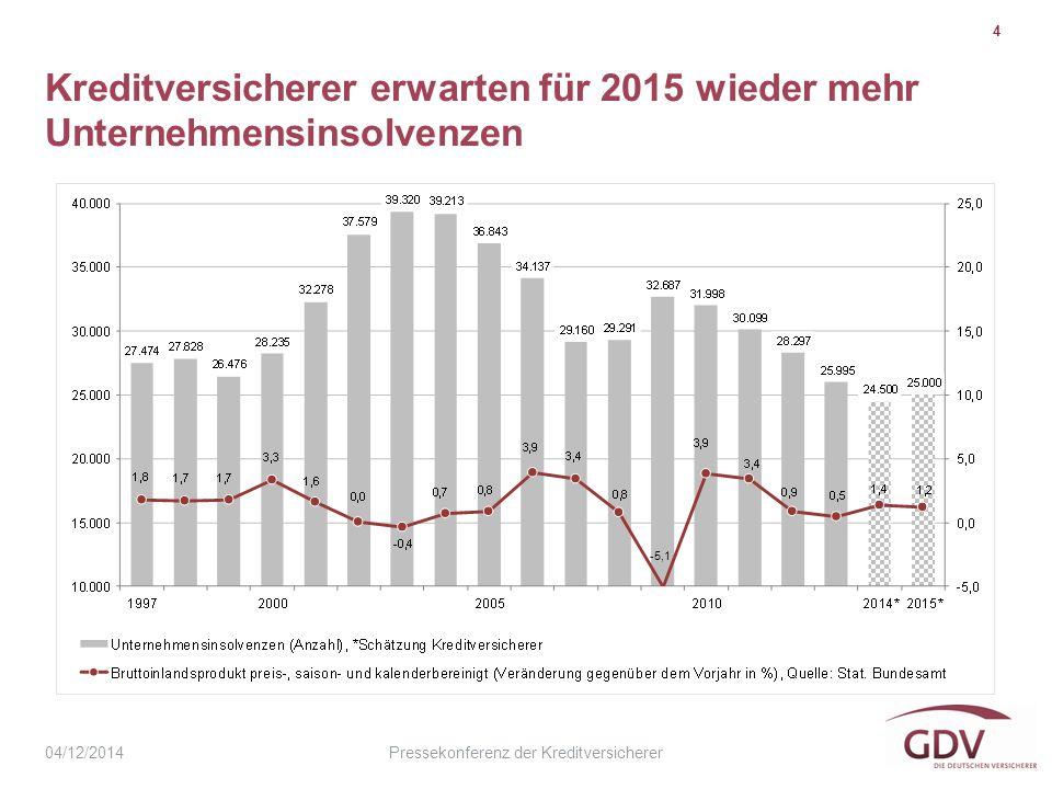 Pressekonferenz der Kreditversicherer Kreditversicherer erwarten für 2015 wieder mehr Unternehmensinsolvenzen 4 04/12/2014 -5,1