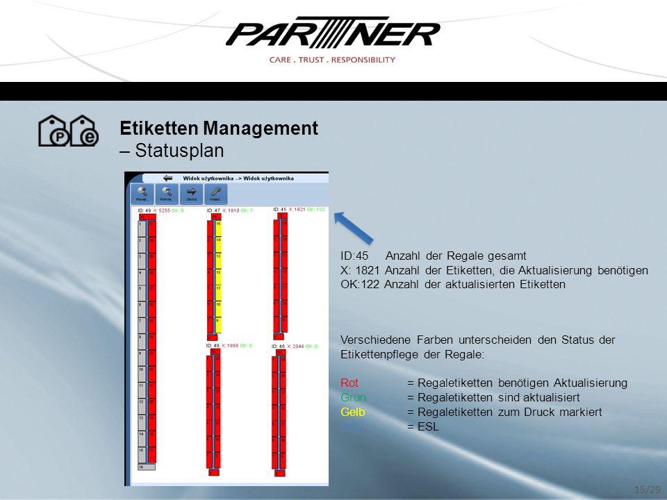 Etiketten Management – Statusplan Verschiedene Farben unterscheiden den Status der Etikettenpflege der Regale: Rot = Regaletiketten benötigen Aktualis