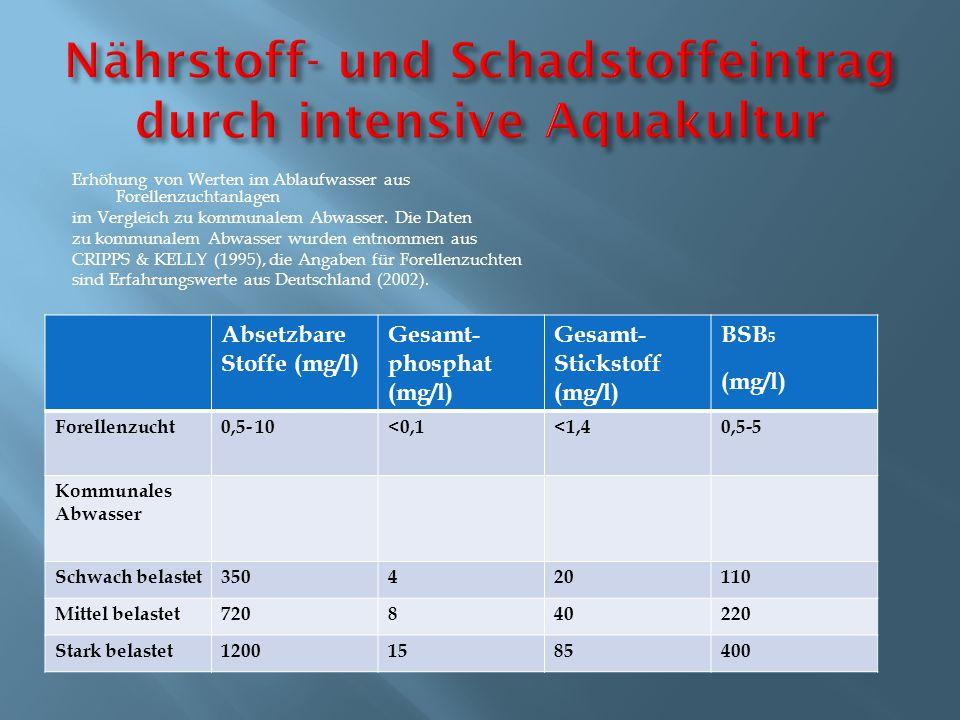 Erhöhung von Werten im Ablaufwasser aus Forellenzuchtanlagen im Vergleich zu kommunalem Abwasser. Die Daten zu kommunalem Abwasser wurden entnommen au