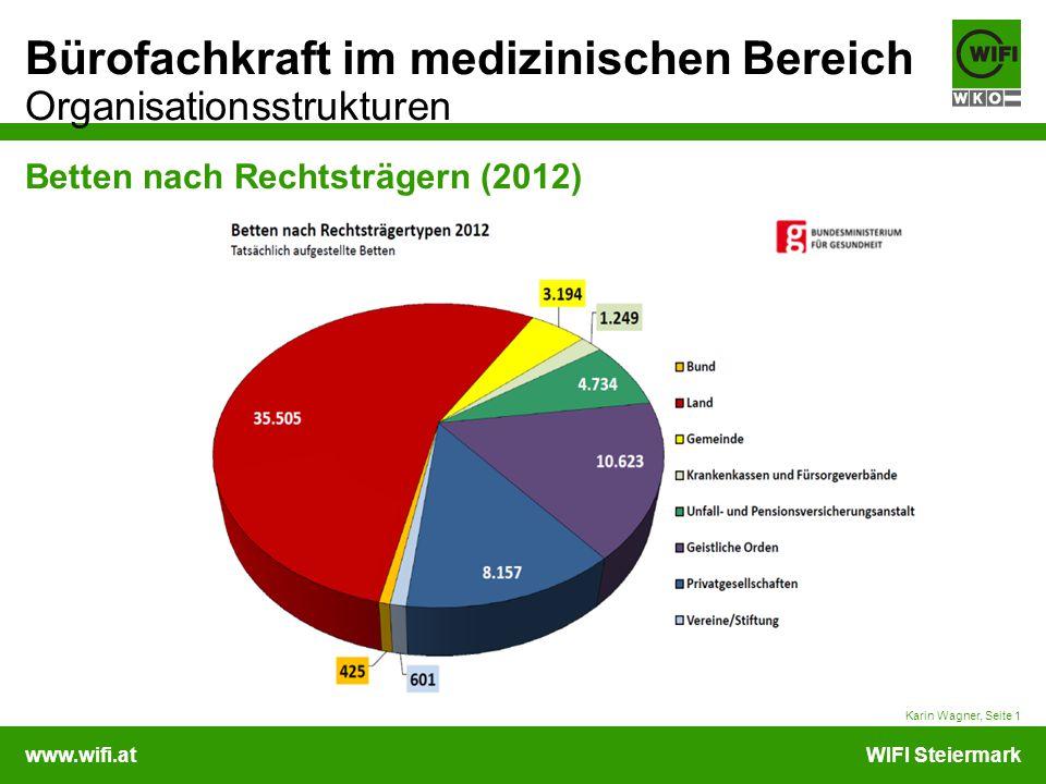 www.wifi.atWIFI Steiermark Bürofachkraft im medizinischen Bereich Organisationsstrukturen Betten nach Rechtsträgern (2012) Karin Wagner, Seite 1