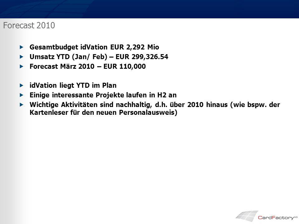 Forecast 2010  Gesamtbudget idVation EUR 2,292 Mio  Umsatz YTD (Jan/ Feb) – EUR 299,326.54  Forecast März 2010 – EUR 110,000  idVation liegt YTD im Plan  Einige interessante Projekte laufen in H2 an  Wichtige Aktivitäten sind nachhaltig, d.h.