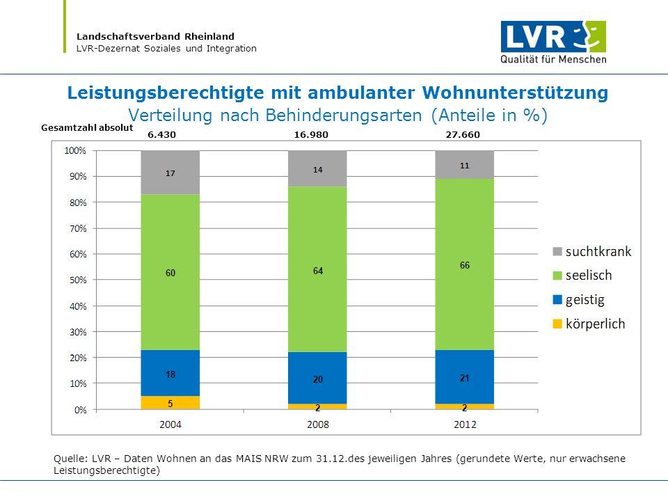 Landschaftsverband Rheinland LVR-Dezernat Soziales und Integration Leistungsberechtigte mit ambulanter Wohnunterstützung Verteilung nach Behinderungsa