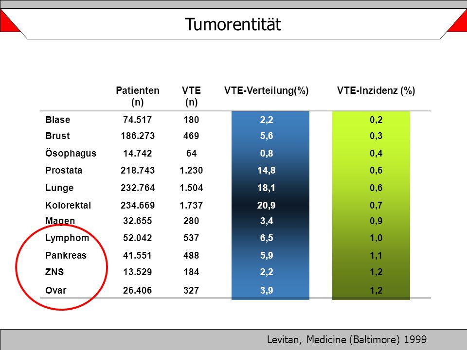 Tumorentität Levitan, Medicine (Baltimore) 1999 Patienten (n) VTE (n) VTE-Verteilung(%)VTE-Inzidenz (%) Blase74.5171802,20,2 Brust186.2734695,60,3 Öso