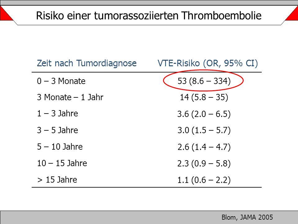 Risiko einer tumorassoziierten Thromboembolie Blom, JAMA 2005 3 Monate – 1 Jahr14 (5.8 – 35) 0 – 3 Monate53 (8.6 – 334) Zeit nach TumordiagnoseVTE-Ris