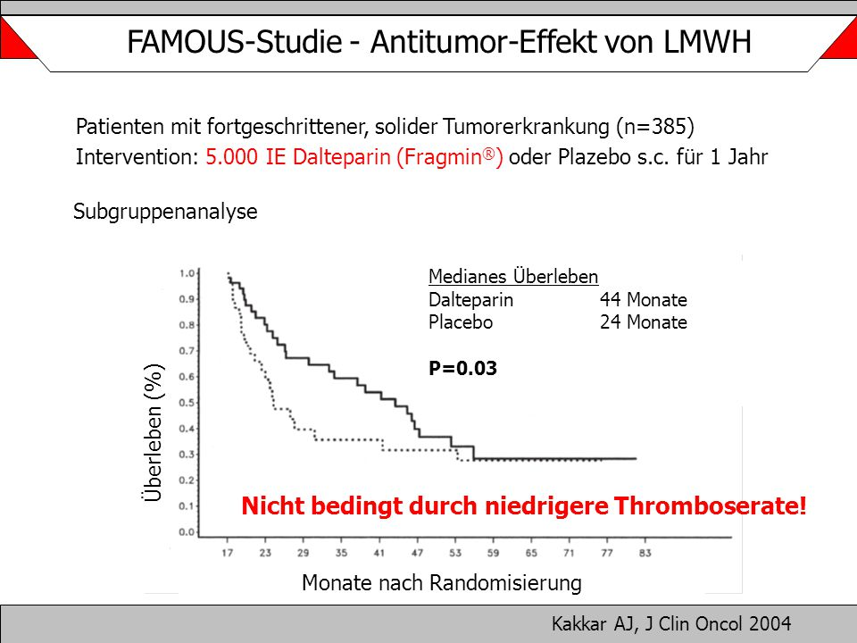 FAMOUS-Studie - Antitumor-Effekt von LMWH Kakkar AJ, J Clin Oncol 2004 Monate nach Randomisierung Überleben (%) Medianes Überleben Dalteparin44 Monate