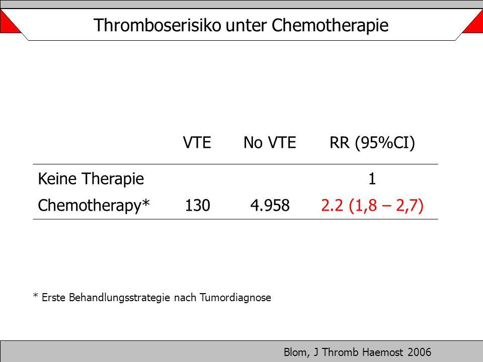 VTENo VTERR (95%CI) Keine Therapie Chemotherapy*1304.958 1 2.2 (1,8 – 2,7) * Erste Behandlungsstrategie nach Tumordiagnose Blom, J Thromb Haemost 2006