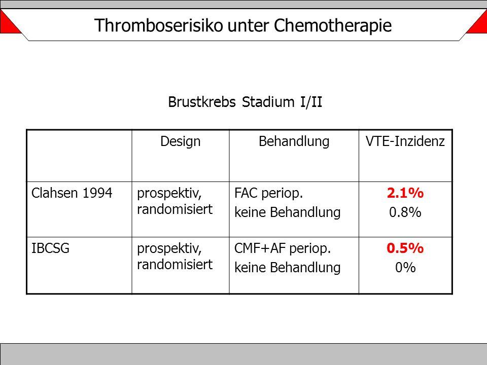 DesignBehandlungVTE-Inzidenz Clahsen 1994prospektiv, randomisiert FAC periop. keine Behandlung 2.1% 0.8% IBCSGprospektiv, randomisiert CMF+AF periop.