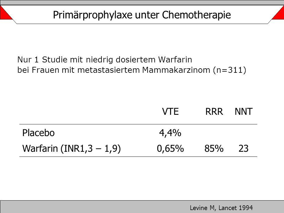 Primärprophylaxe unter Chemotherapie Nur 1 Studie mit niedrig dosiertem Warfarin bei Frauen mit metastasiertem Mammakarzinom (n=311) Levine M, Lancet
