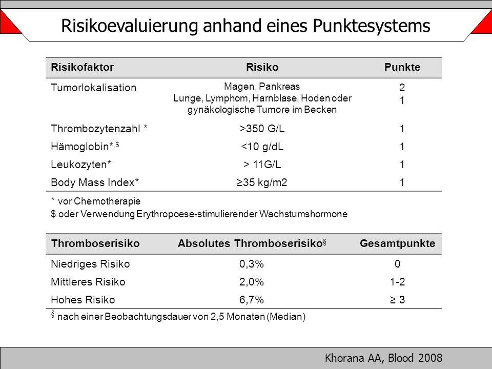 Risikoevaluierung anhand eines Punktesystems RisikofaktorRisikoPunkte Tumorlokalisation Magen, Pankreas Lunge, Lymphom, Harnblase, Hoden oder gynäkolo