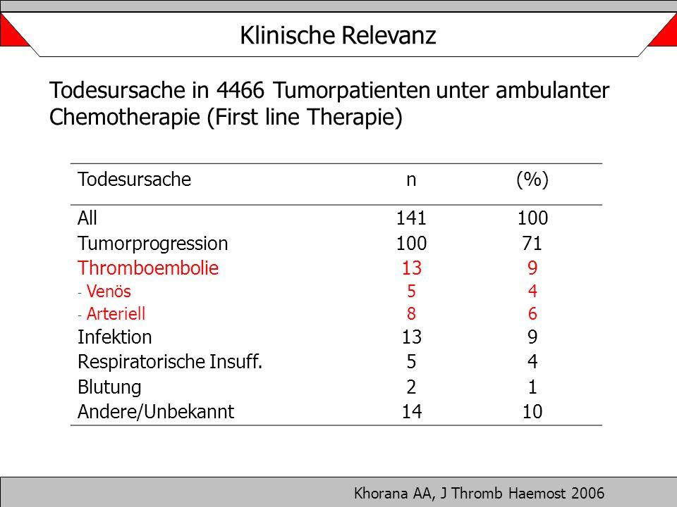 Khorana AA, J Thromb Haemost 2006 Todesursache in 4466 Tumorpatienten unter ambulanter Chemotherapie (First line Therapie) Todesursachen(%) All Tumorp