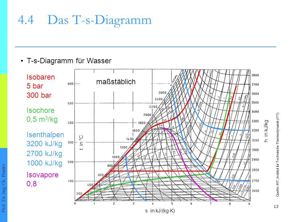 13 4.4Das T-s-Diagramm Prof. Dr.-Ing. Ch. Franke T-s-Diagramm für Wasser t in °C s in kJ/(kg ∙ K) h in kJ/kg Quelle: KIT, Institut für Technische Ther
