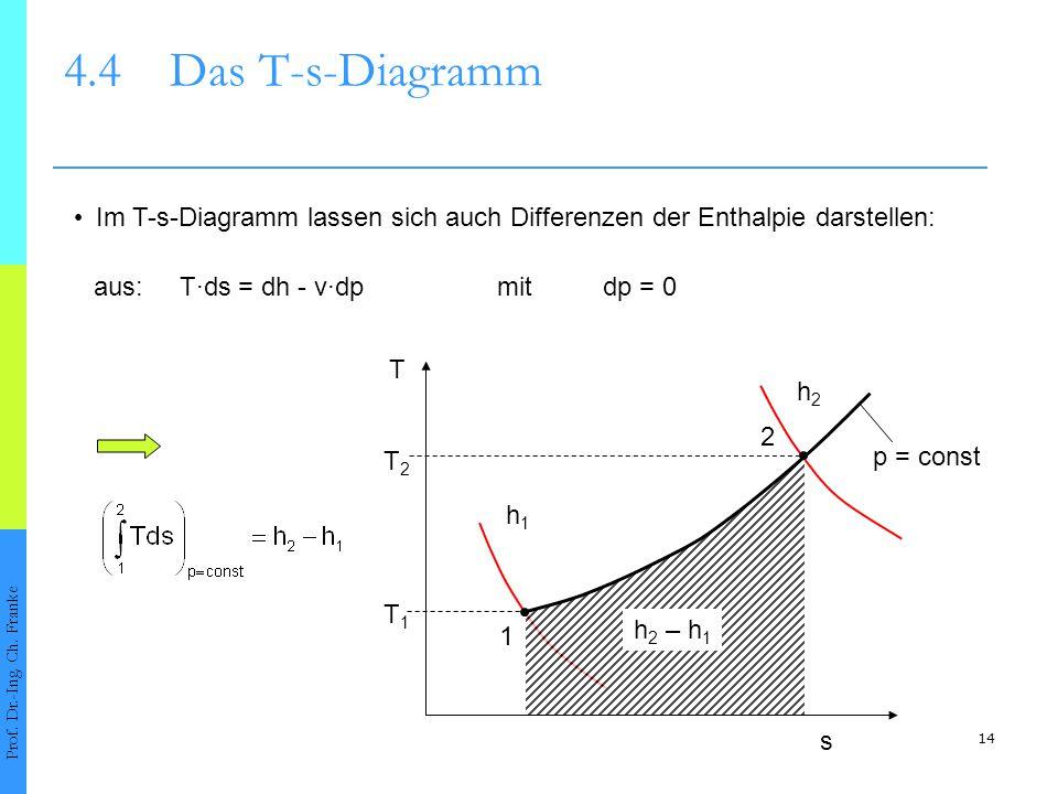 14 4.4Das T-s-Diagramm Prof. Dr.-Ing. Ch. Franke Im T-s-Diagramm lassen sich auch Differenzen der Enthalpie darstellen: 1 2 T s h 2 – h 1 aus:T·ds = d