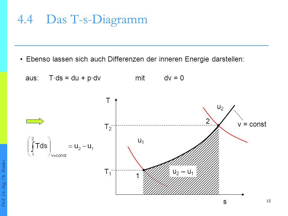 15 4.4Das T-s-Diagramm Prof. Dr.-Ing. Ch. Franke Ebenso lassen sich auch Differenzen der inneren Energie darstellen: 1 2 T s u 2 – u 1 aus:T·ds = du +