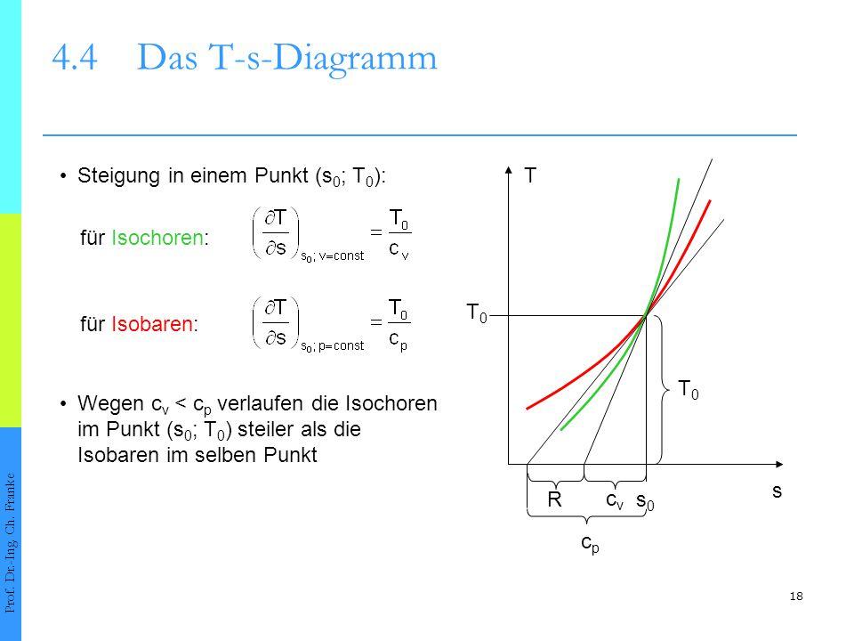 18 4.4Das T-s-Diagramm Prof. Dr.-Ing. Ch. Franke Wegen c v < c p verlaufen die Isochoren im Punkt (s 0 ; T 0 ) steiler als die Isobaren im selben Punk