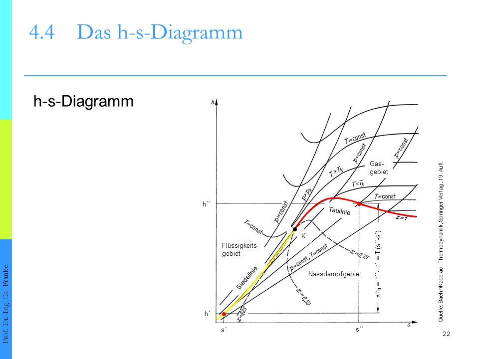 22 4.4Das h-s-Diagramm Prof. Dr.-Ing. Ch. Franke Quelle: Baehr/Kabelac: Thermodynamik, Springer Verlag, 13. Aufl. K Siedelinie Taulinie Nassdampfgebie
