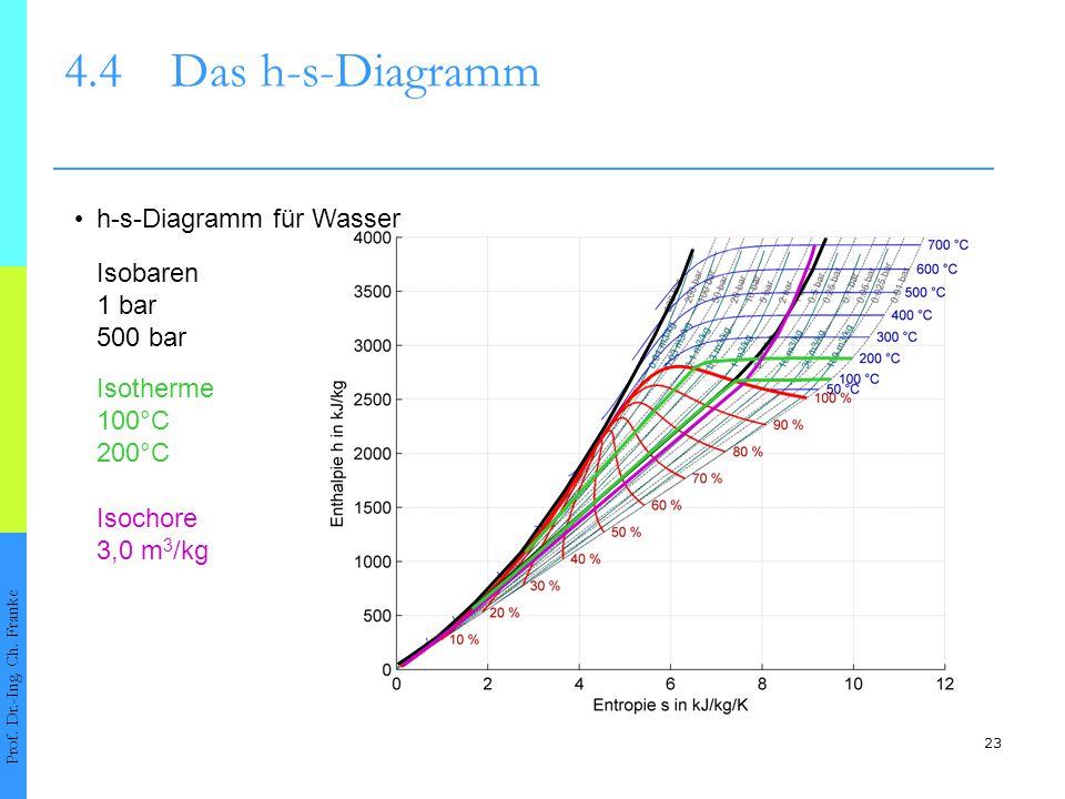 23 4.4Das h-s-Diagramm Prof. Dr.-Ing. Ch. Franke h-s-Diagramm für Wasser Isobaren 1 bar 500 bar Isotherme 100°C Isochore 3,0 m 3 /kg 200°C
