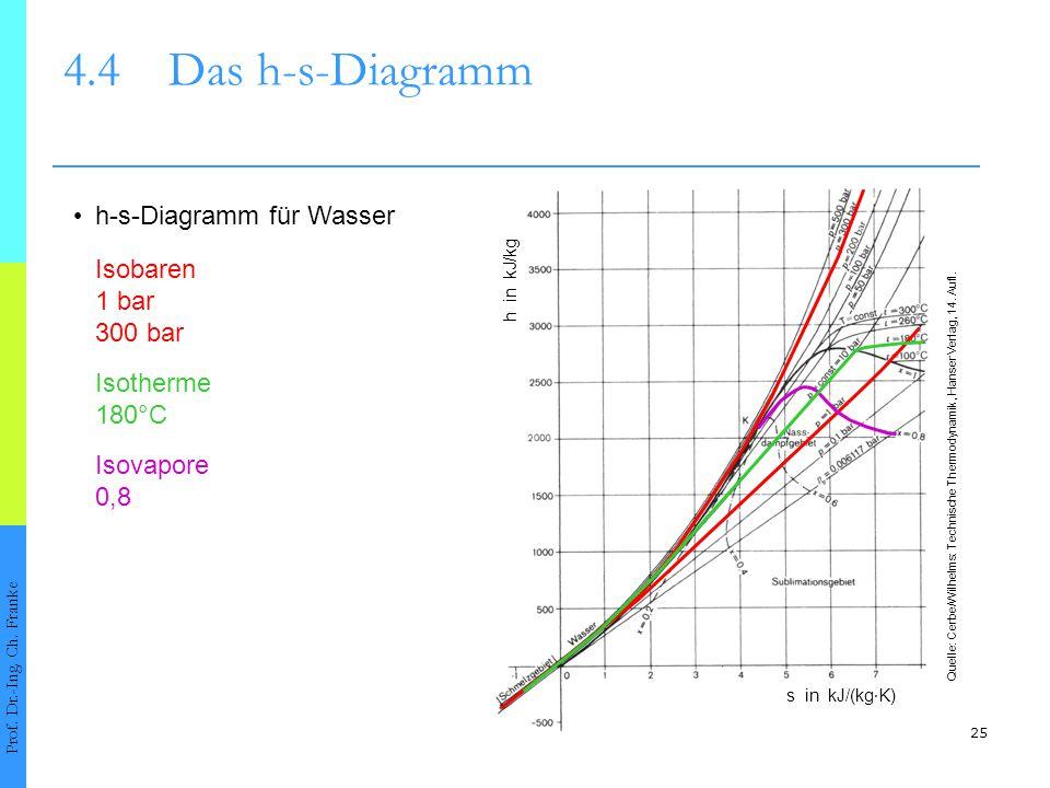 25 4.4Das h-s-Diagramm Prof. Dr.-Ing. Ch. Franke h-s-Diagramm für Wasser h in kJ/kg s in kJ/(kg ∙ K) Quelle: Cerbe/Wilhelms: Technische Thermodynamik,