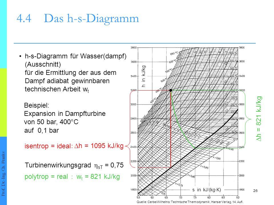 26 4.4Das h-s-Diagramm Prof. Dr.-Ing. Ch. Franke h-s-Diagramm für Wasser(dampf) (Ausschnitt) für die Ermittlung der aus dem Dampf adiabat gewinnbaren