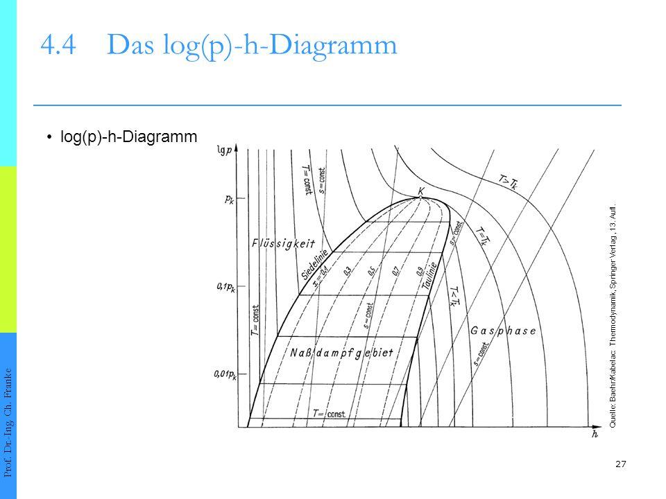 27 4.4Das log(p)-h-Diagramm Prof. Dr.-Ing. Ch. Franke log(p)-h-Diagramm Quelle: Baehr/Kabelac: Thermodynamik, Springer Verlag, 13. Aufl.