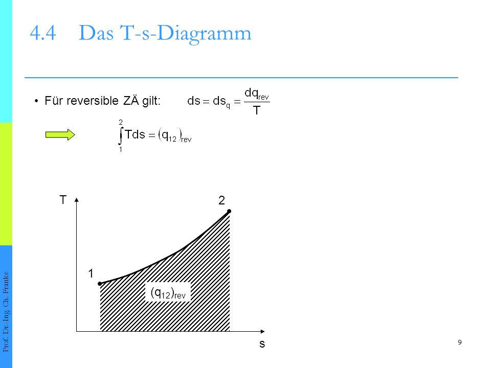 20 4.4Das T-s-Diagramm Prof.Dr.-Ing. Ch.