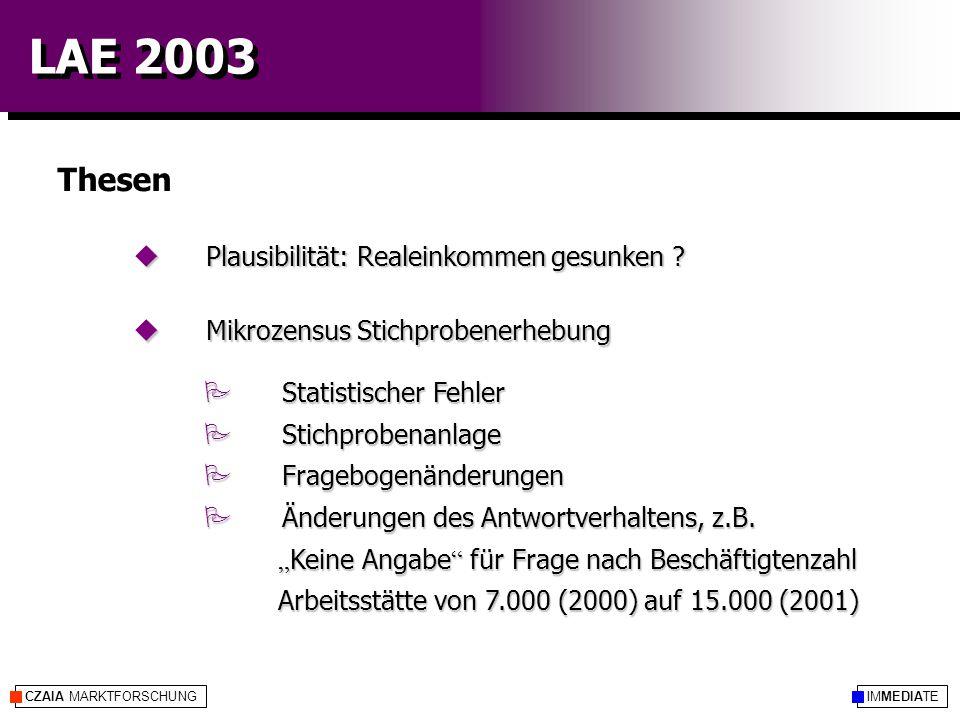 IMMEDIATECZAIA MARKTFORSCHUNG LAE 2003 Thesen P Statistischer Fehler P Stichprobenanlage P Fragebogenänderungen P Änderungen des Antwortverhaltens, z.B.