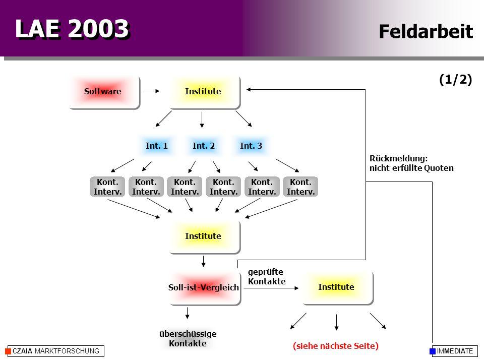 IMMEDIATECZAIA MARKTFORSCHUNG LAE 2003 Soll-ist-Vergleich überschüssige Kontakte Kont. Interv. Kont. Interv. Kont. Interv. Kont. Interv. Kont. Interv.