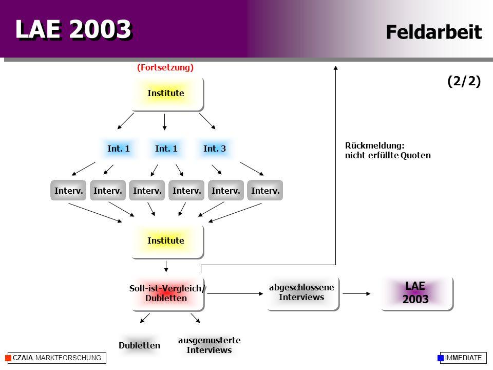 IMMEDIATECZAIA MARKTFORSCHUNG LAE 2003 Soll-ist-Vergleich/ Dubletten Soll-ist-Vergleich/ Dubletten ausgemusterte Interviews Interv. Institute Int. 3In