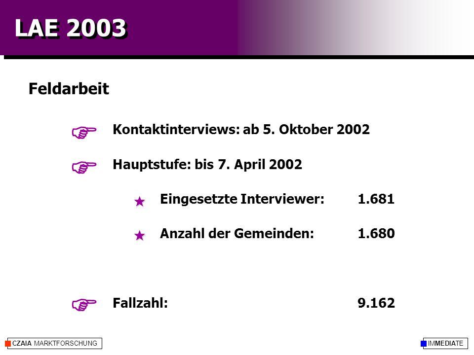 CZAIA MARKTFORSCHUNG LAE 2003 Kontaktinterviews: ab 5. Oktober 2002 Hauptstufe: bis 7. April 2002 Eingesetzte Interviewer: 1.681 Anzahl der Gemeinden: