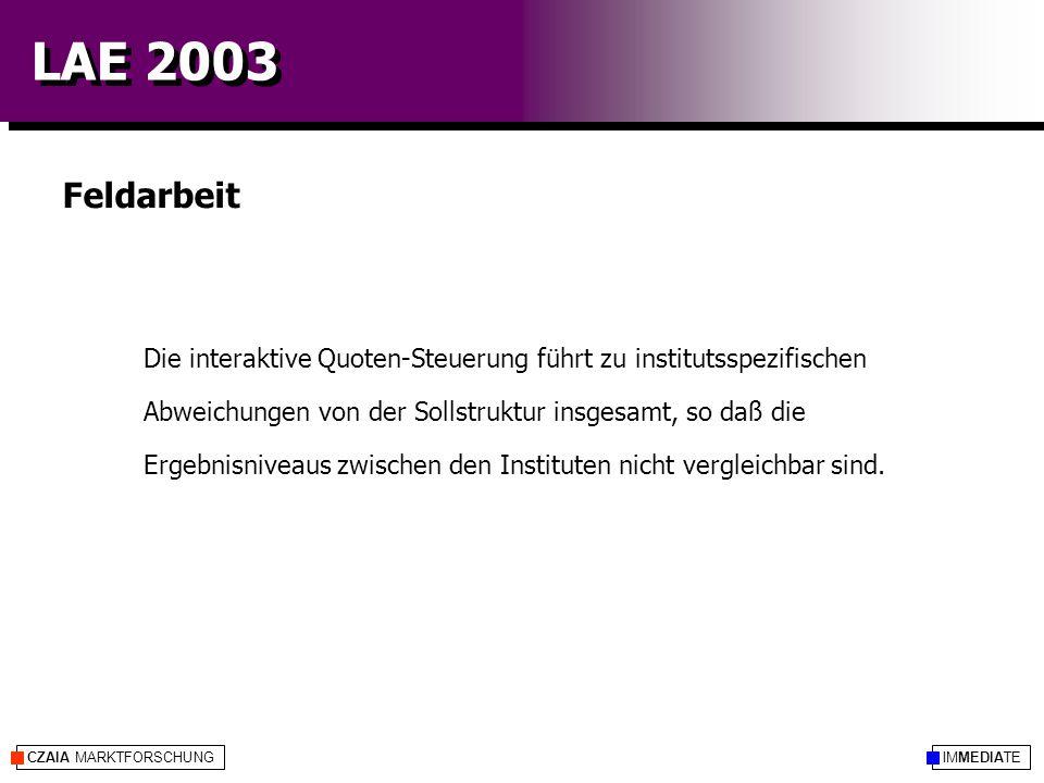IMMEDIATECZAIA MARKTFORSCHUNG LAE 2003 Feldarbeit Die interaktive Quoten-Steuerung führt zu institutsspezifischen Abweichungen von der Sollstruktur insgesamt, so daß die Ergebnisniveaus zwischen den Instituten nicht vergleichbar sind.