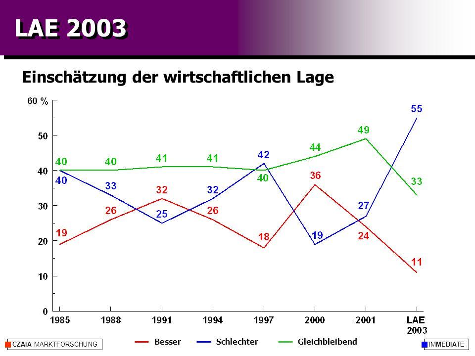 IMMEDIATECZAIA MARKTFORSCHUNG LAE 2003 Einschätzung der wirtschaftlichen Lage SchlechterGleichbleibendBesser