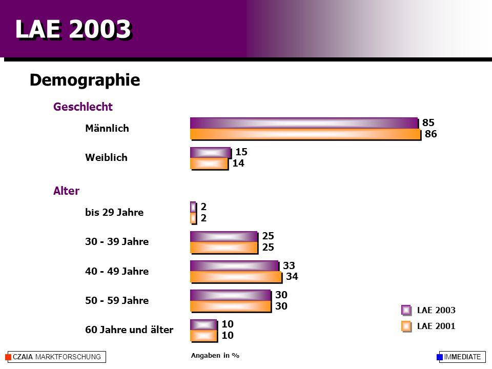 IMMEDIATECZAIA MARKTFORSCHUNG LAE 2003 Demographie LAE 2001 LAE 2003 Angaben in % Geschlecht Weiblich Alter 30 - 39 Jahre 40 - 49 Jahre 50 - 59 Jahre 60 Jahre und älter 85 15 2 25 33 30 10 86 14 2 25 34 30 10 Männlich bis 29 Jahre