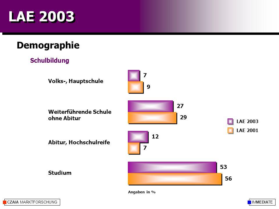 IMMEDIATECZAIA MARKTFORSCHUNG LAE 2003 Demographie LAE 2001 LAE 2003 Angaben in % Schulbildung Volks-, Hauptschule Weiterführende Schule ohne Abitur Abitur, Hochschulreife Studium 7 27 12 53 9 29 7 56