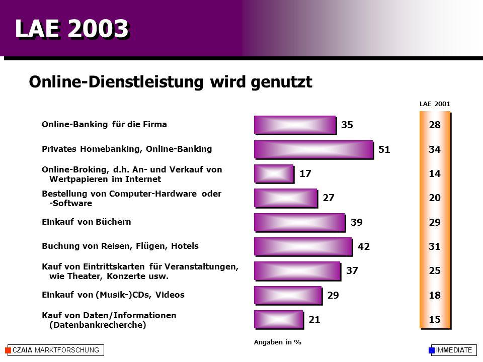 IMMEDIATECZAIA MARKTFORSCHUNG LAE 2003 Online-Dienstleistung wird genutzt Angaben in % Online-Banking für die Firma Privates Homebanking, Online-Banking Online-Broking, d.h.