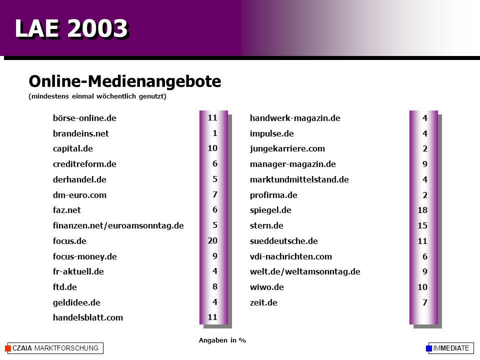 IMMEDIATECZAIA MARKTFORSCHUNG LAE 2003 Online-Medienangebote Angaben in % handwerk-magazin.de impulse.de jungekarriere.com manager-magazin.de marktundmittelstand.de profirma.de spiegel.de stern.de sueddeutsche.de vdi-nachrichten.com welt.de/weltamsonntag.de wiwo.de zeit.de börse-online.de brandeins.net capital.de creditreform.de derhandel.de dm-euro.com faz.net finanzen.net/euroamsonntag.de focus.de focus-money.de fr-aktuell.de ftd.de geldidee.de handelsblatt.com 4 2 9 4 2 18 15 11 6 9 10 7 11 1 10 6 5 7 6 5 20 9 4 8 4 11 (mindestens einmal wöchentlich genutzt)