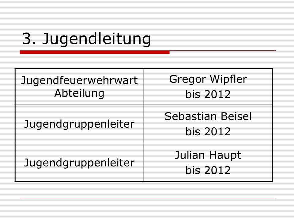 3. Jugendleitung Jugendfeuerwehrwart Abteilung Gregor Wipfler bis 2012 Jugendgruppenleiter Sebastian Beisel bis 2012 Jugendgruppenleiter Julian Haupt