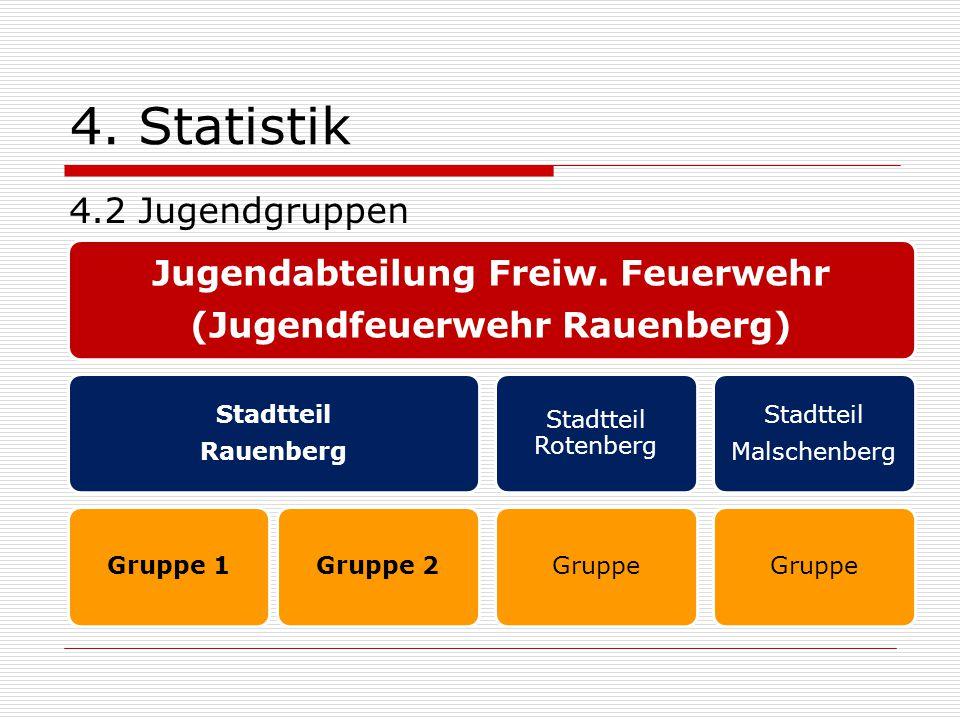4. Statistik 4.2 Jugendgruppen Jugendabteilung Freiw. Feuerwehr (Jugendfeuerwehr Rauenberg) Stadtteil Rauenberg Gruppe 1Gruppe 2 Stadtteil Rotenberg G